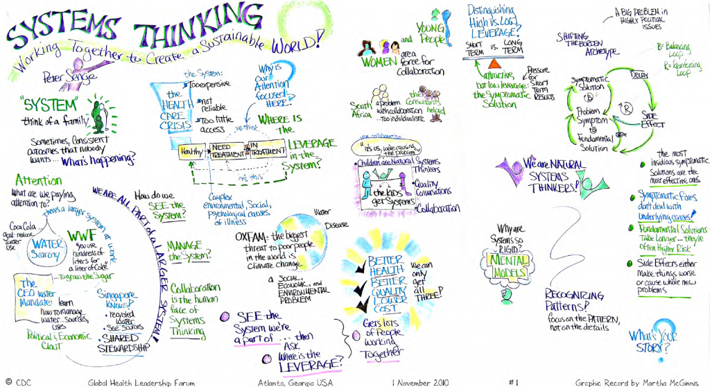 systems-thinking-visual-model-1024x558
