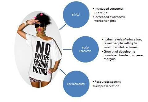 Key issues and pressures affecting fast fashion